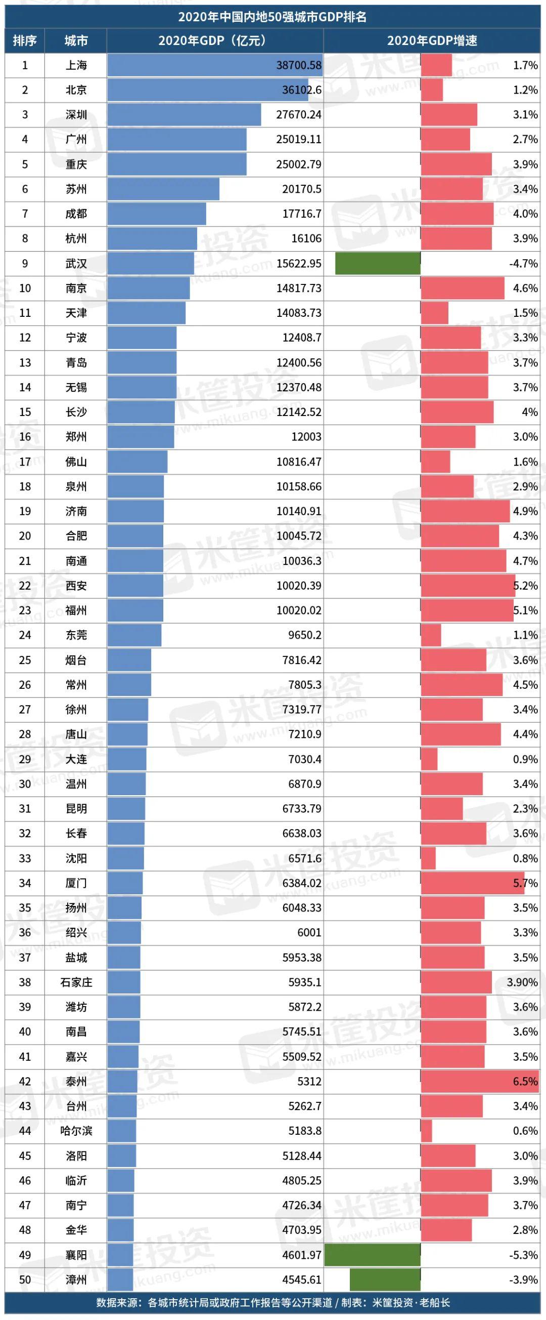 最新!中国50强城市排名更新:17城上升13城下跌!