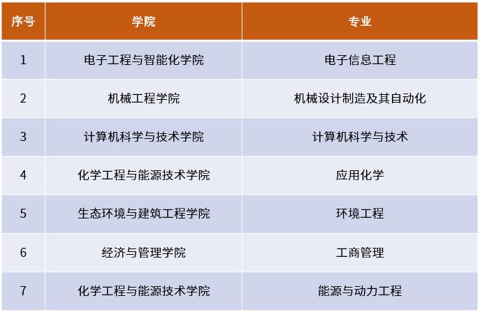 东莞理工学院12个专业入选国家级、省级一流本科专业建设点