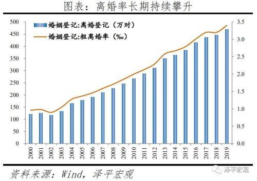中国婚姻报告2021:为什么年轻人不结婚了?